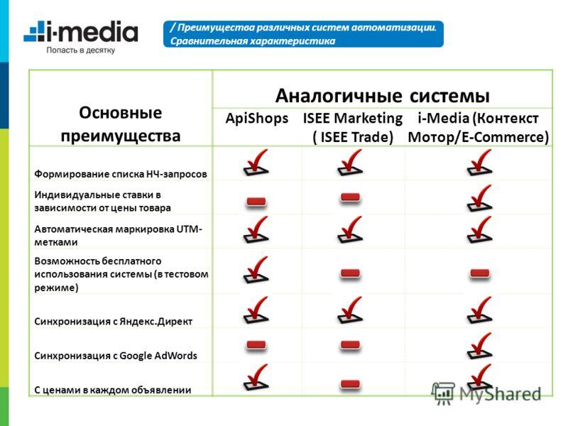 Основные преимущества Аналогичные системы ApiShopsISEE Marketing ( ISEE Trade) i-Media (Контекст Мотор/E-Commerce) Формирование списка НЧ-запросов Индивидуальные ставки в зависимости от цены товара Автоматическая маркировка UTM- метками Возможность б