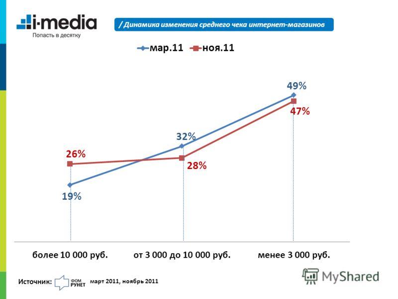 / Динамика изменения среднего чека интернет-магазинов Источник: март 2011, ноябрь 2011