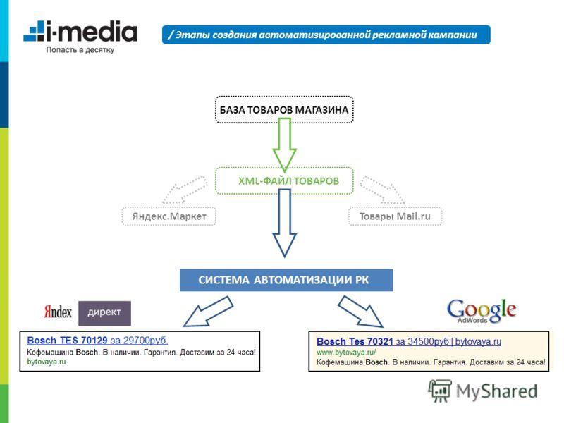 / Этапы создания автоматизированной рекламной кампании БАЗА ТОВАРОВ МАГАЗИНА XML-ФАЙЛ ТОВАРОВ СИСТЕМА АВТОМАТИЗАЦИИ РК Яндекс.МаркетТовары Mail.ru