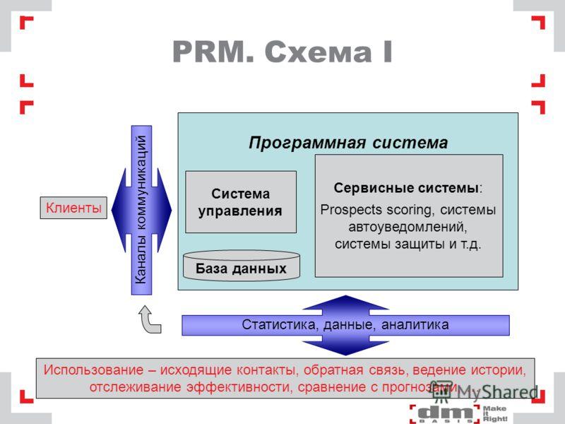 PRM. Схема I Программная система База данных Сервисные системы: Prospects scoring, системы автоуведомлений, системы защиты и т.д. Система управления Клиенты Каналы коммуникаций Статистика, данные, аналитика Использование – исходящие контакты, обратна