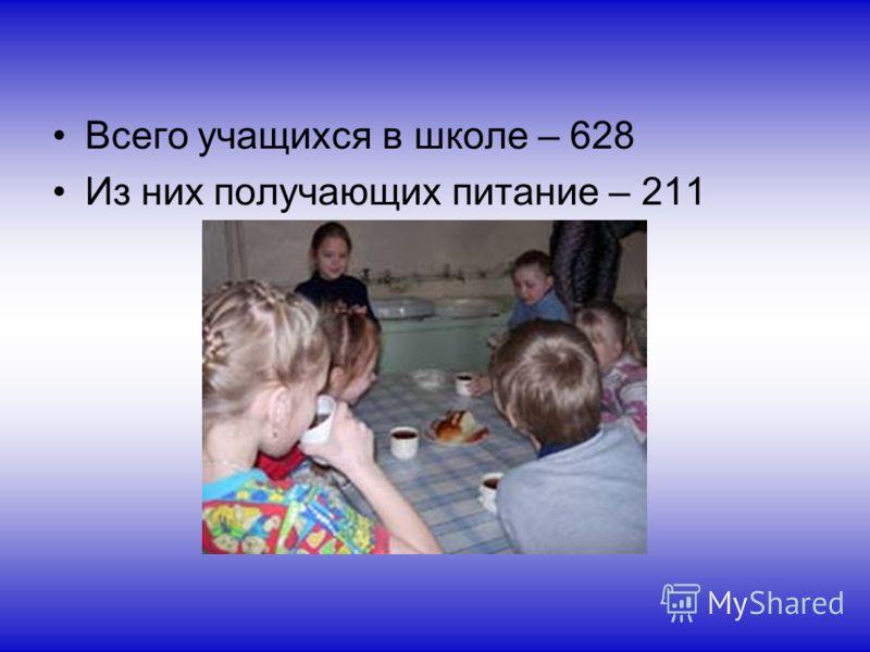 Всего учащихся в школе – 628 Из них получающих питание – 211