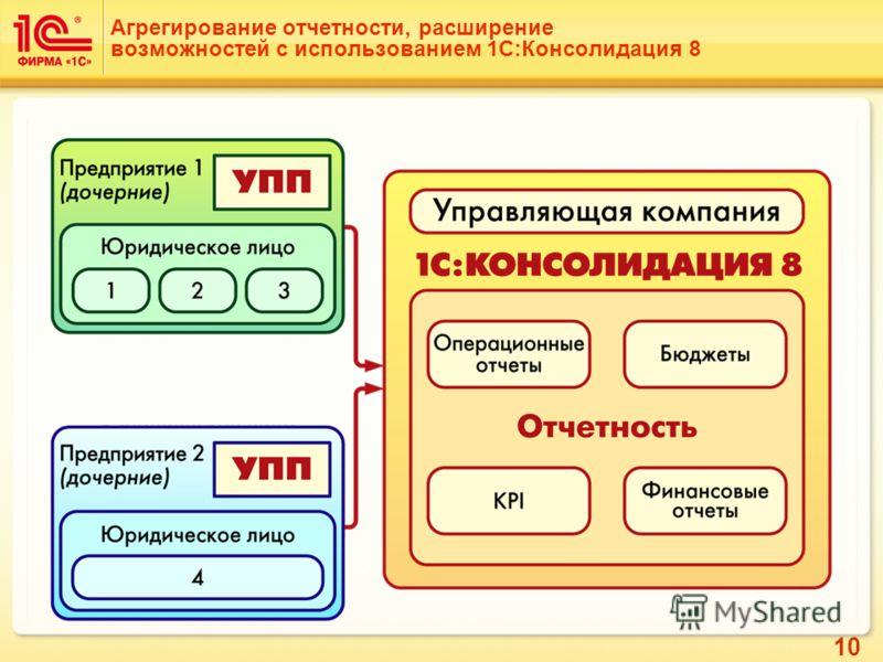 10 Агрегирование отчетности, расширение возможностей с использованием 1С:Консолидация 8