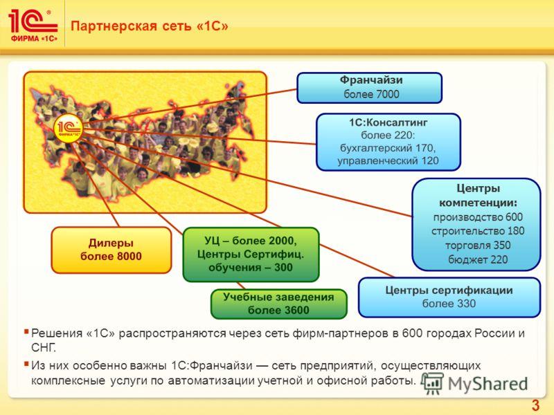 3 Решения «1С» распространяются через сеть фирм-партнеров в 600 городах России и СНГ. Из них особенно важны 1С:Франчайзи сеть предприятий, осуществляющих комплексные услуги по автоматизации учетной и офисной работы. Партнерская сеть «1С» Франчайзи бо
