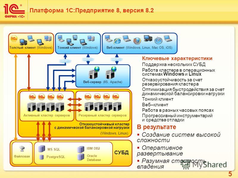5 Отказоустойчивый кластер с динамической балансировкой нагрузки (Windows, Linux) Резервный кластер серверов СУБД PostgreSQL MS SQL IBM DB2 Файловая Oracle Database Платформа 1С:Предприятие 8, версия 8.2 Толстый клиент (Windows) Ключевые характеристи