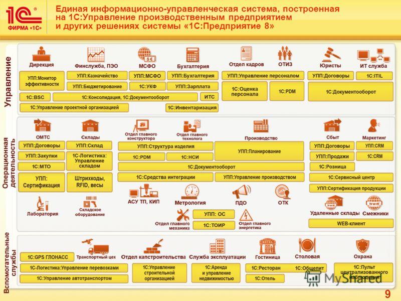 9 Единая информационно-управленческая система, построенная на 1С:Управление производственным предприятием и других решениях системы «1С:Предприятие 8»