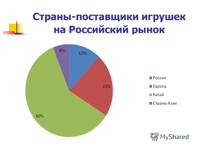 Страны-поставщики игрушек на Российский рынок