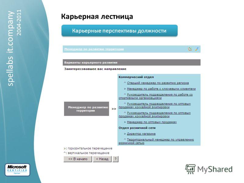 spellabs it.company 2004-2011 Карьерная лестница Карьерные перспективы должности
