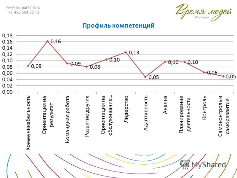 www.humantime.ru +7 495 504 36 13