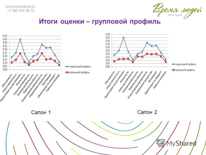 www.humantime.ru +7 495 504 36 13 Итоги оценки – групповой профиль Салон 1 Салон 2