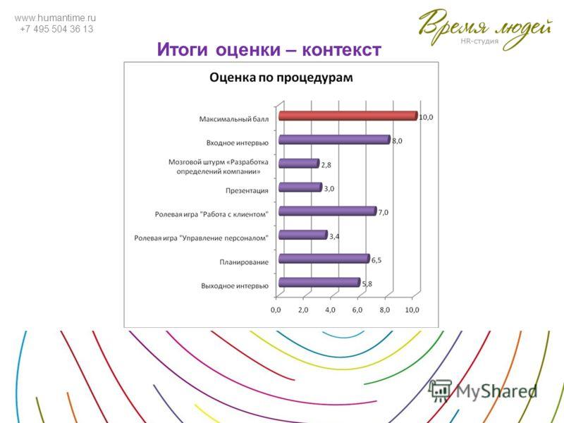 www.humantime.ru +7 495 504 36 13 Итоги оценки – контекст