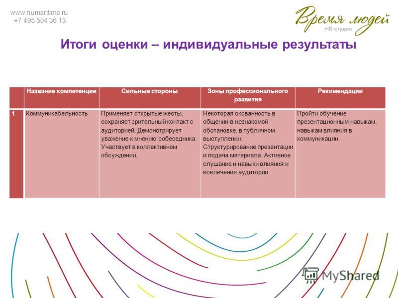 www.humantime.ru +7 495 504 36 13 Итоги оценки – индивидуальные результаты Название компетенцииСильные стороны Зоны профессионального развития Рекомендации 1КоммуникабельностьПрименяет открытые жесты, сохраняет зрительный контакт с аудиторией. Демонс