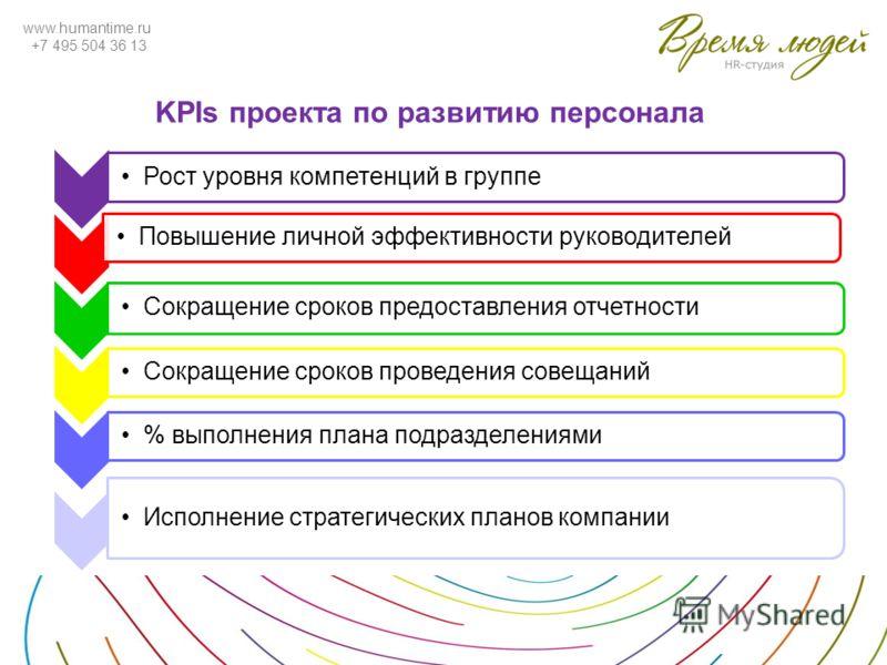 www.humantime.ru +7 495 504 36 13 KPIs проекта по развитию персонала Рост уровня компетенций в группе Повышение личной эффективности руководителей Сокращение сроков предоставления отчетности % выполнения плана подразделениямиСокращение сроков проведе