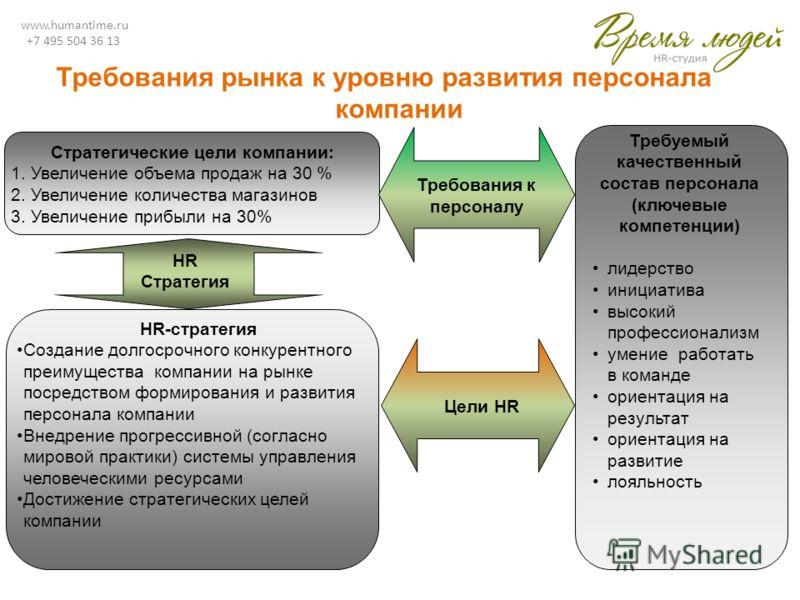 www.humantime.ru +7 495 504 36 13 Требования рынка к уровню развития персонала компании Стратегические цели компании: 1. Увеличение объема продаж на 30 % 2. Увеличение количества магазинов 3. Увеличение прибыли на 30% HR-стратегия Создание долгосрочн