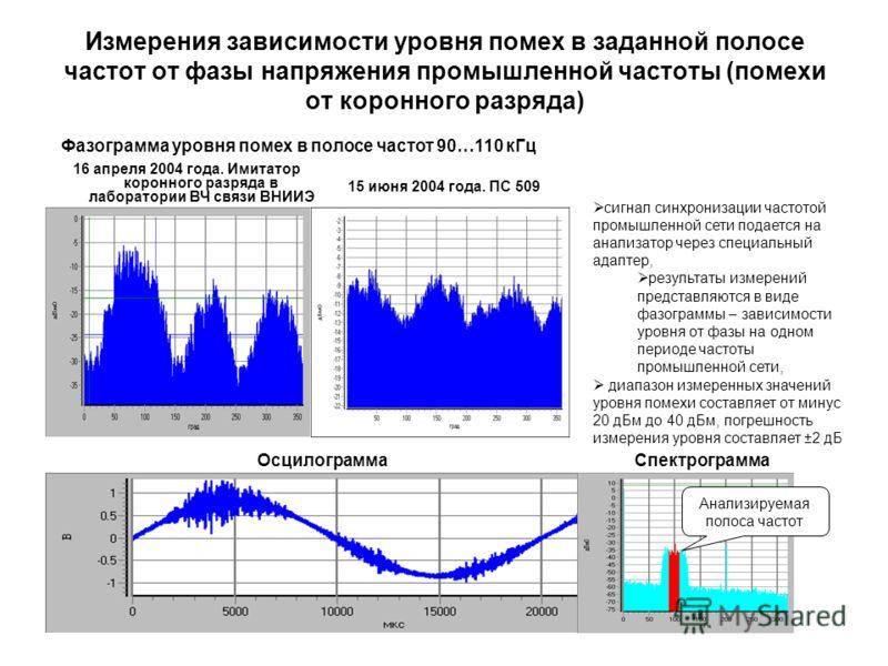 Измерения зависимости уровня помех в заданной полосе частот от фазы напряжения промышленной частоты (помехи от коронного разряда) 16 апреля 2004 года. Имитатор коронного разряда в лаборатории ВЧ связи ВНИИЭ Фазограмма уровня помех в полосе частот 90…