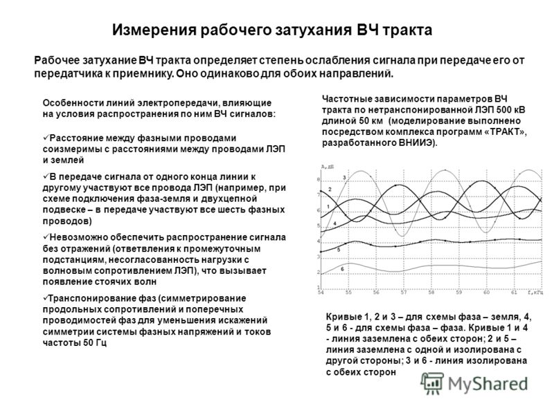 Измерения рабочего затухания ВЧ тракта Частотные зависимости параметров ВЧ тракта по нетранспонированной ЛЭП 500 кВ длиной 50 км (моделирование выполнено посредством комплекса программ «ТРАКТ», разработанного ВНИИЭ). Кривые 1, 2 и 3 – для схемы фаза