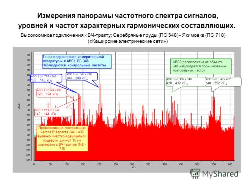 Измерения панорамы частотного спектра сигналов, уровней и частот характерных гармонических составляющих. Высокоомное подключения к ВЧ тракту; Серебряные пруды (ПС 348) - Якимовка (ПС 718) («Каширские электрические сети») АВС 3 от 432 к 348 420…432 кГ