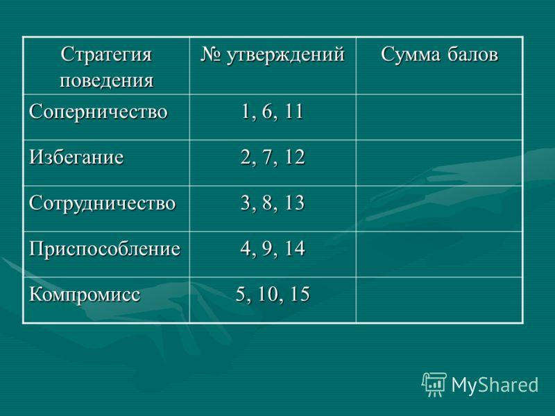 Стратегия поведения утверждений утверждений Сумма балов Соперничество 1, 6, 11 Избегание 2, 7, 12 Сотрудничество 3, 8, 13 Приспособление 4, 9, 14 Компромисс 5, 10, 15