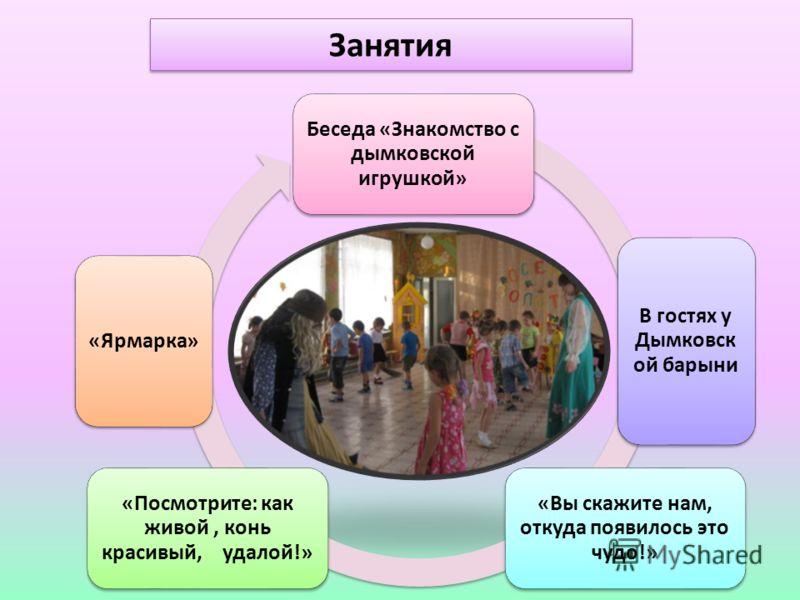 Занятия Беседа «Знакомство с дымковской игрушкой» В гостях у Дымковск ой барыни «Вы скажите нам, откуда появилось это чудо!» «Посмотрите: как живой, конь красивый, удалой!» «Ярмарка»