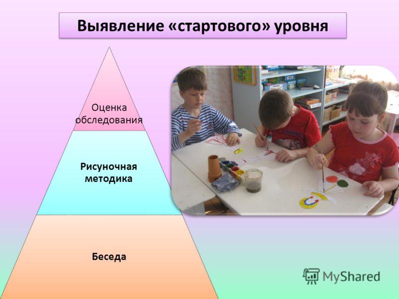 Выявление «стартового» уровня Оценка обследования Рисуночная методика Беседа