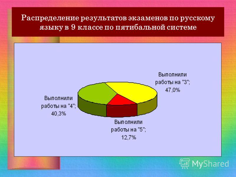 Распределение результатов экзаменов по русскому языку в 9 классе по пятибальной системе