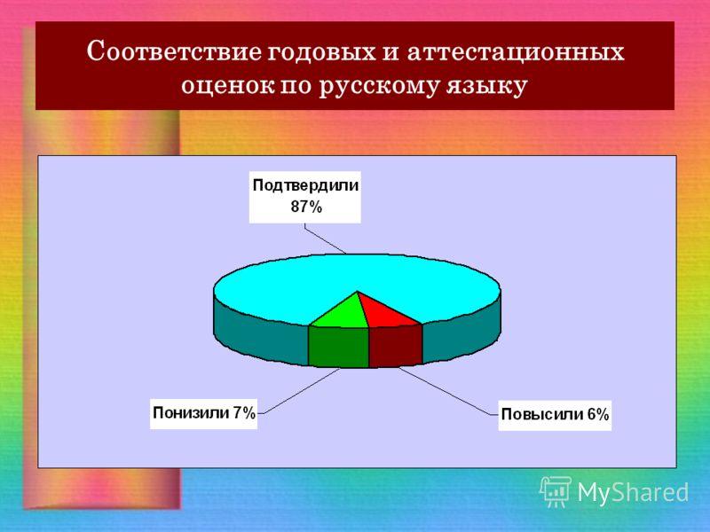 Соответствие годовых и аттестационных оценок по русскому языку