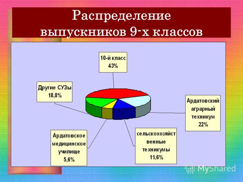 Распределение выпускников 9-х классов