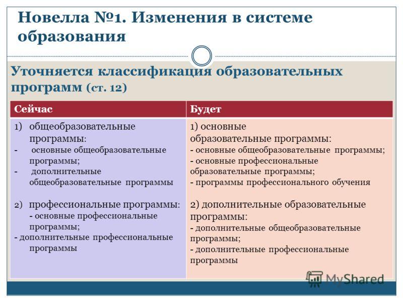 Новелла 1. Изменения в системе образования Уточняется классификация образовательных программ (ст. 12) СейчасБудет 1)общеобразовательные программы : - основные общеобразовательные программы; - дополнительные общеобразовательные программы 2) профессион