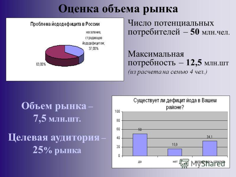 Оценка объема рынка Число потенциальных потребителей – 50 млн.чел. Максимальная потребность – 12,5 млн.шт (из расчета на семью 4 чел.) По различным оценкам, дефицит йода в России испытывает от 30 до 37% населения, то есть, приблизительно 50 млн. чел.