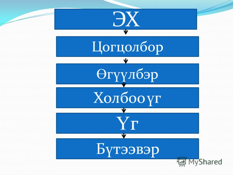 Зорилт Гол хэсгийг ялгаж бичих Ө г үү лбэрийг ангилах Ү гийг утгын з ү йлчлэлээр б ү лэглэх Нэрийн хувиллаар хувиргах Хамтын б ү тээл хийх