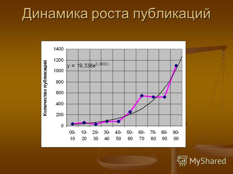 Динамика роста публикаций