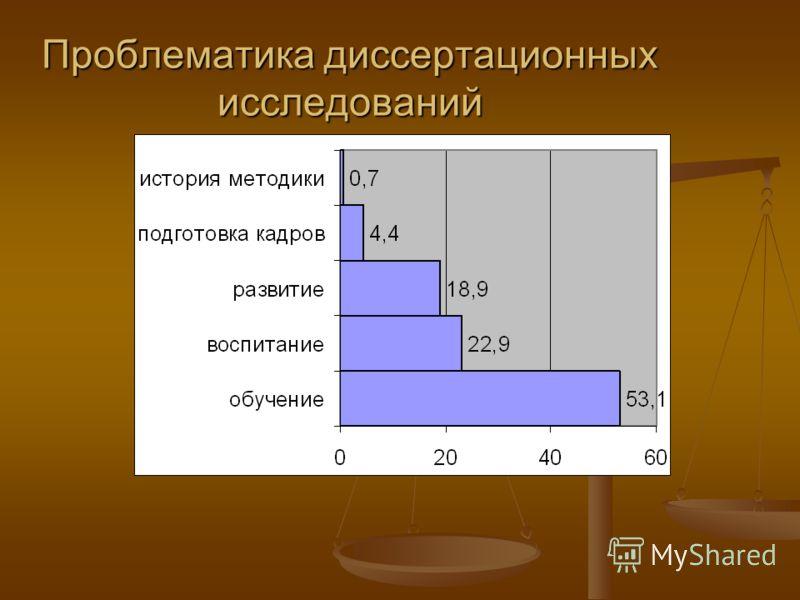 Проблематика диссертационных исследований