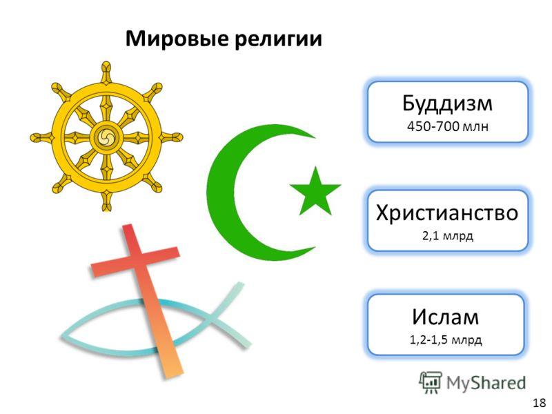 Буддизм 450-700 млн Христианство 2,1 млрд Ислам 1,2-1,5 млрд Мировые религии 18