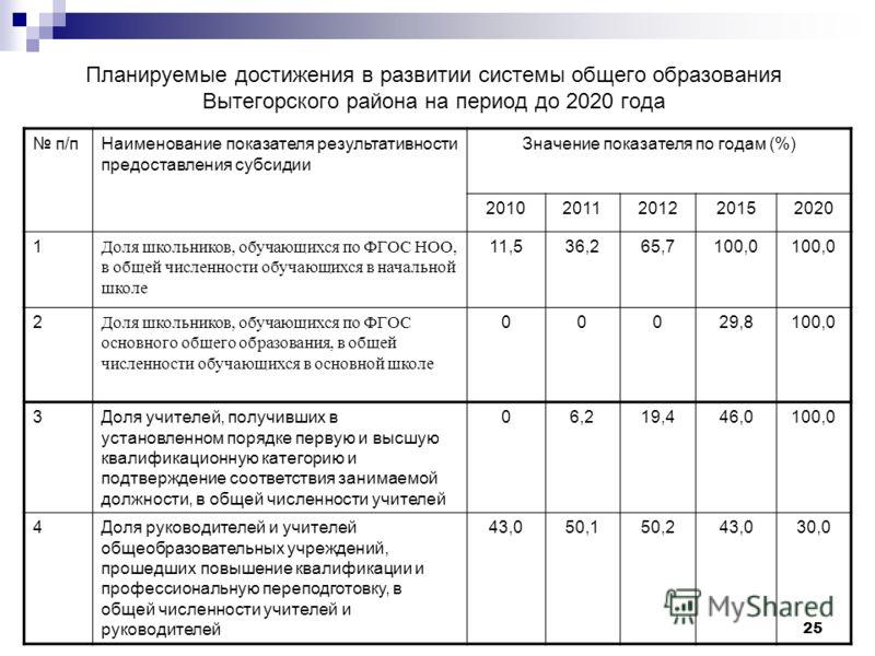 25 Планируемые достижения в развитии системы общего образования Вытегорского района на период до 2020 года п/пНаименование показателя результативности предоставления субсидии Значение показателя по годам (%) 20102011201220152020 1 Доля школьников, об
