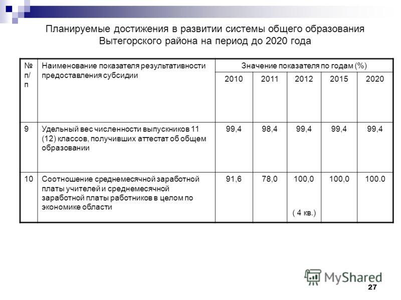 27 Планируемые достижения в развитии системы общего образования Вытегорского района на период до 2020 года п/ п Наименование показателя результативности предоставления субсидии Значение показателя по годам (%) 20102011201220152020 9Удельный вес числе