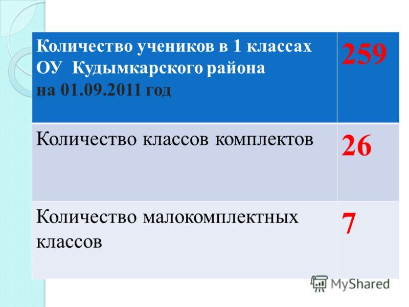 Количество учеников в 1 классах ОУ Кудымкарского района на 01.09.2011 год 259 Количество классов комплектов 26 Количество малокомплектных классов 7