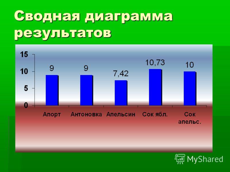 Сводная диаграмма результатов
