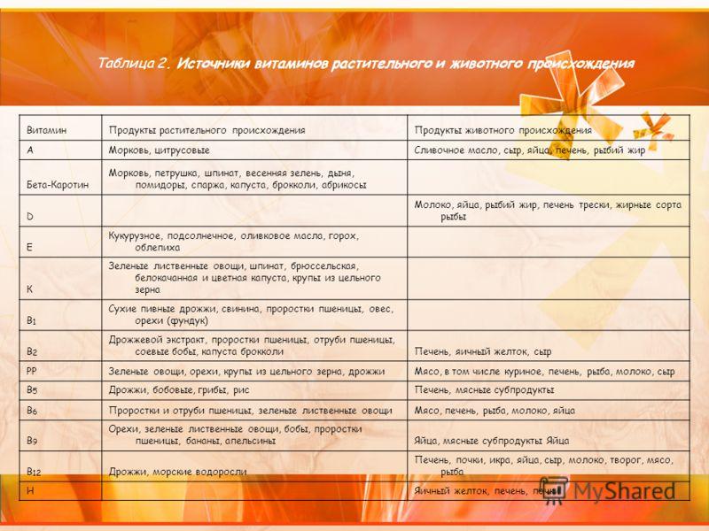 Таблица 2. Источники витаминов растительного и животного происхождения ВитаминПродукты растительного происхожденияПродукты животного происхождения АМорковь, цитрусовыеСливочное масло, сыр, яйца, печень, рыбий жир Бета-Каротин Морковь, петрушка, шпина