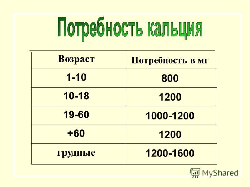 Возраст 1-10 10-18 19-60 60+ грудные Потребность в мг 800 1200 1000-1200 1200 1200-1600