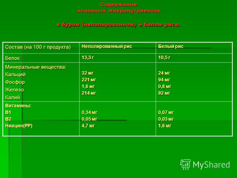 Содержание основных микронутриентов в буром (неполированном) и белом рисе. Состав (на 100 г продукта) Неполированный рис Белый рис Белок 13,3 г 10,5 г Минеральные вещества: КальцийФосфорЖелезоКалий 32 мг 221 мг 1,6 мг 214 мг 24 мг 94 мг 0,8 мг 92 мг