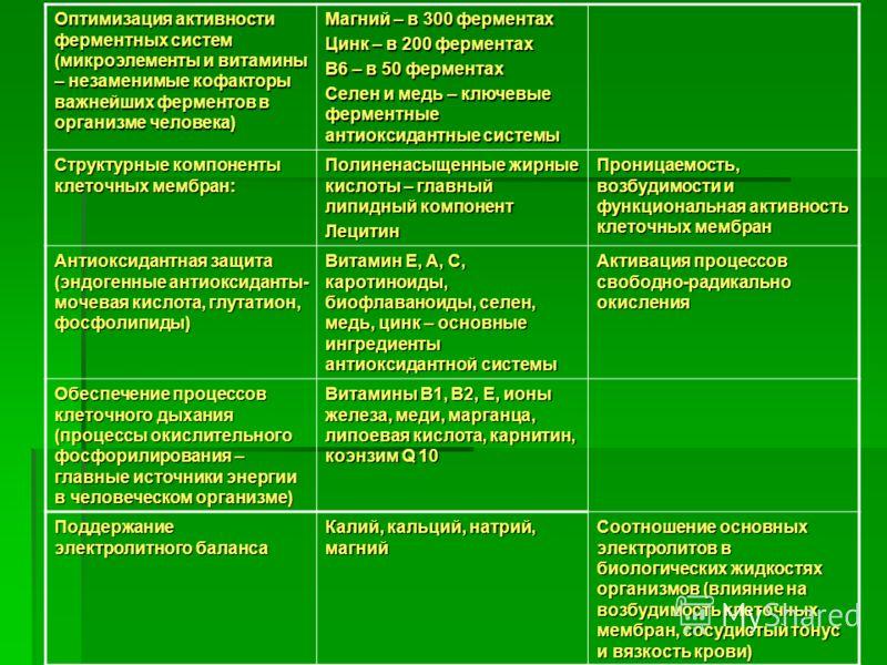 Оптимизация активности ферментных систем (микроэлементы и витамины – незаменимые кофакторы важнейших ферментов в организме человека) Магний – в 300 ферментах Цинк – в 200 ферментах В6 – в 50 ферментах Селен и медь – ключевые ферментные антиоксидантны