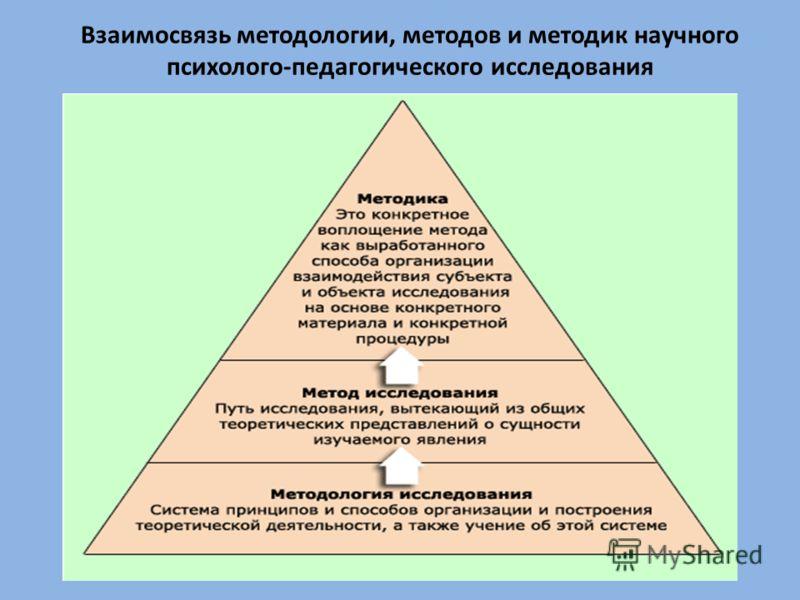 методов и методик научного