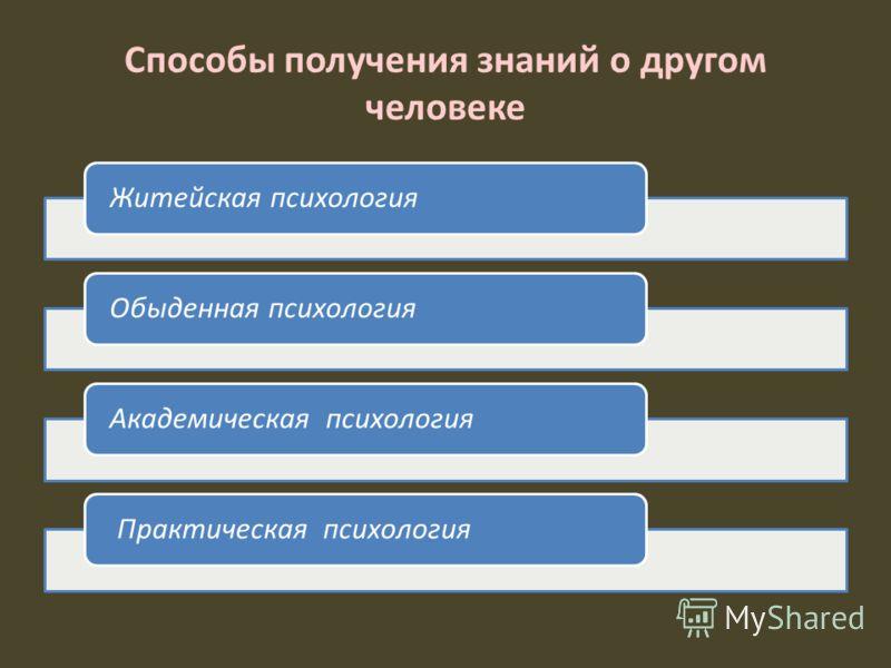 Способы получения знаний о другом человеке Житейская психологияОбыденная психологияАкадемическая психология Практическая психология