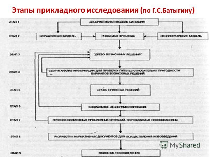 Этапы прикладного исследования ( по Г.С.Батыгину )