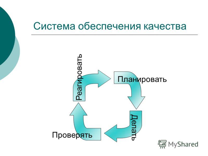 Система обеспечения качества Планировать Делать Проверять Реагировать