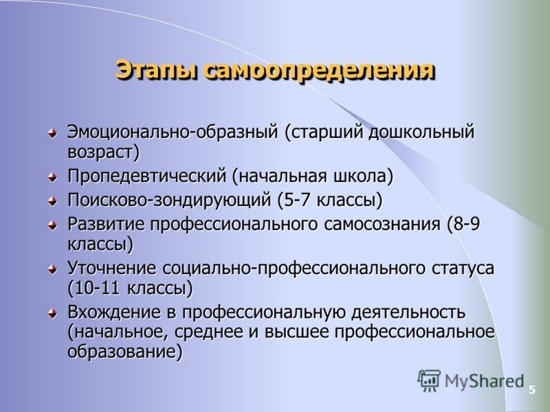 5 Этапы самоопределения Эмоционально-образный (старший дошкольный возраст) Пропедевтический (начальная школа) Поисково-зондирующий (5-7 классы) Развитие профессионального самосознания (8-9 классы) Уточнение социально-профессионального статуса (10-11