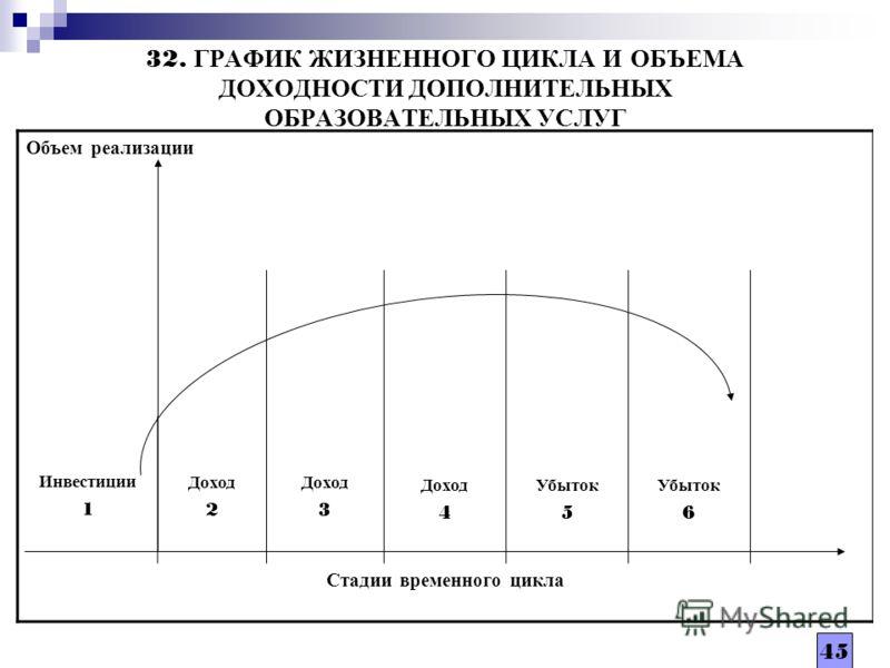 45 32. ГРАФИК ЖИЗНЕННОГО ЦИКЛА И ОБЪЕМА ДОХОДНОСТИ ДОПОЛНИТЕЛЬНЫХ ОБРАЗОВАТЕЛЬНЫХ УСЛУГ Объем реализации Доход 4 Убыток 5 Убыток 6 Инвестиции 1 Доход 2 Доход 3 Стадии временного цикла 45