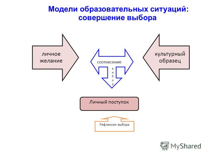 Модели образовательных ситуаций: совершение выбора личное желание культурный образец Личный поступок Рефлексия выбора соотнесение выборвыбор
