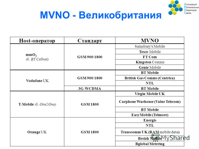 Host-операторСтандартMVNO mmO 2 (б. BT Cellnet) GSM 900/1800 Sainsbury's Mobile Tesco Mobile FT Com Kingston Comms Genie Mobile Vodafone UK GSM 900/1800 BT Mobile British Gas Comms (Centrica) NTL 3G-WCDMABT Mobile T-Mobile (б. One2One)GSM 1800 Virgin