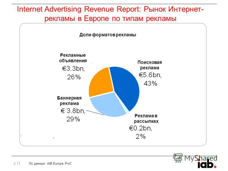 p 11 По данным IAB Europe, PwC Доли форматов рекламы Рекламные объявления Баннерная реклама Поисковая реклама Реклама в рассылках Internet Advertising Revenue Report: Рынок Интернет- рекламы в Европе по типам рекламы