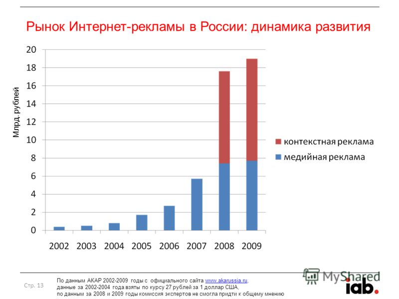 Рынок Интернет-рекламы в России: динамика развития Стр. 13 По данным АКАР 2002-2009 годы с официального сайта www.akarussia.ru,www.akarussia.ru данные за 2002-2004 года взяты по курсу 27 рублей за 1 доллар США, по данным за 2008 и 2009 годы комиссия